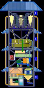 Pellet Tower Plant